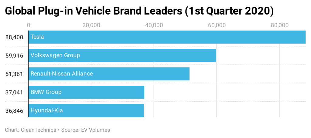 global plug-in vehicle brand leader 2020